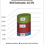 (Orlando) Expect a 22.5% Return on Investment in 2011